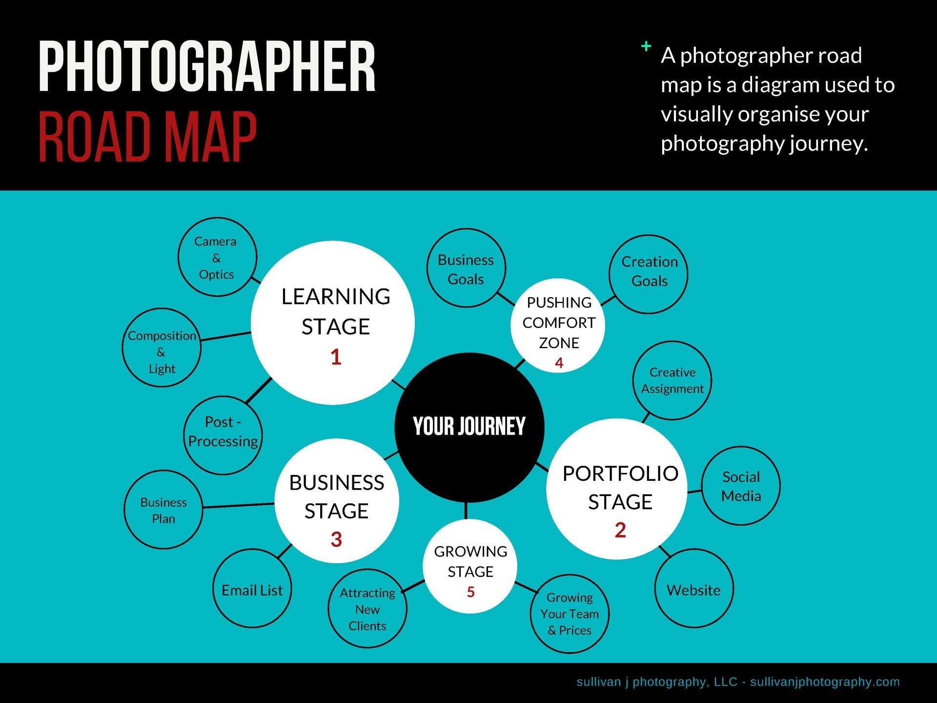 AFSer Photographer Road Map