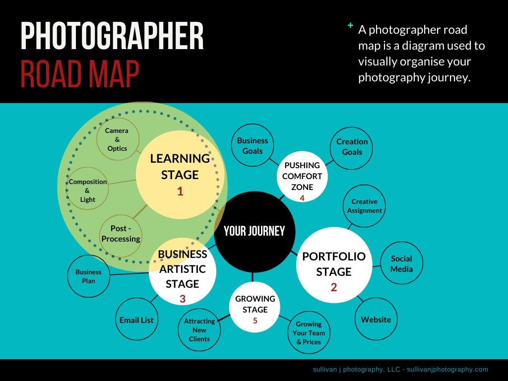 learning stage photography road map